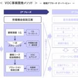 『市場機会仮説を立案する 〜VOC事業開発(2)』の画像
