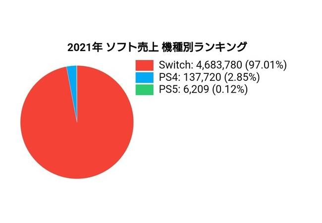 【悲報】PS5のソフト、2021年で6000本しか売れてないけどどうなってん?
