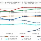 『2021年5月期決算J-REIT分析②安全性指標』の画像