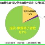 『【新型コロナ】12月5日(土)、埼玉県の現在の陽性者数は、昨日より「114人増」の計1584人に。53人の方が退院・療養終了されました(新たな陽性者は167人)。』の画像
