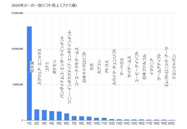 【悲報】日本のゲーム業界、ガチのマジの本気の真面目に終わる