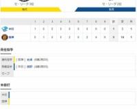 セ・リーグ T9-1D[10/28] ブルペンデーの阪神4連勝!藤浪4回1失点!最後は球児が締めた!