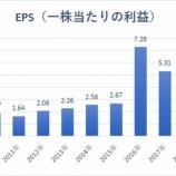 『【MO】アルトリア、「iQOS」販売開始!米巨大市場を独占か』の画像
