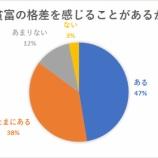 『【悲報】毎月自由に使えるお金は「2万円未満」が半数』の画像