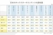 【悲報】世界で最も有名な日本のキャラクター、ポケモンだった…