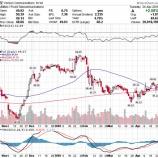 『【VZ】好調な企業決算を好感して株価は高騰!』の画像