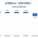 『米GDP-32.9% 1947年以降で最悪の落ち込み』の画像