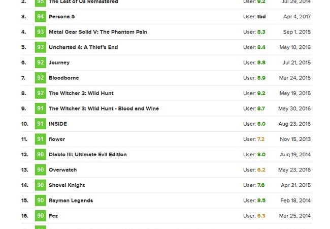ペルソナ5、PS4メタスコア最高点に