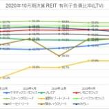 『2020年10月期決算J-REIT分析②安全性指標』の画像