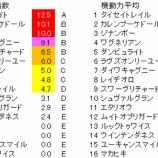 『第39回(2019)ジャパンカップ 予想【ラップ解析】(登録段階)』の画像