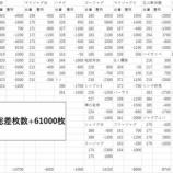 『ピートレックマーメイド 11/27ジャンバリ「スタレポ」 設定推測出玉データ』の画像