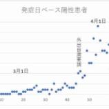 『【埼玉県】埼玉県では外出自粛の効果は出ている 「発症日ベースでの陽性患者は落ち着いてきており他の国や東京都のように感染爆発にはなっていない」(大野知事のTwitter投稿)』の画像