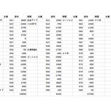 『ガイア西船橋 20スロ全台差枚 パチスロデータ』の画像