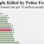 「警察が殺した人の人数」グラフにして世界各国を比較してみた!さて、日本は…