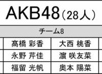 第4回AKB48グループ歌唱力No.1決定戦エントリー一覧