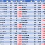 『9/10 ジャンジャンマールゴット分倍河原 旧イベ』の画像