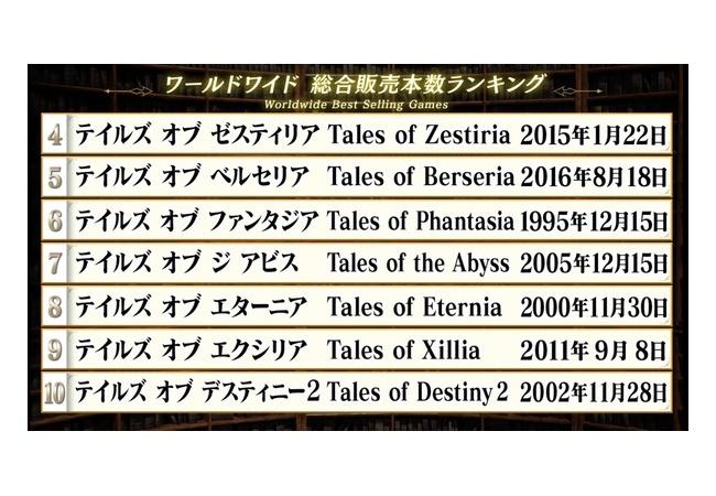 【朗報】テイルズオブシリーズ、公式による世界売上が発表!!1位はなんと・・・