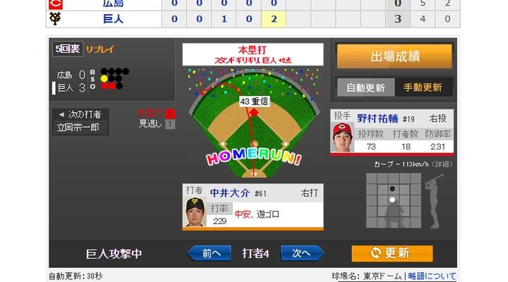 【 動画あり 】vs広島!5回裏、中井大介の第2号の2ランホームラン!3-0!