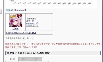 【謎】ソシャゲの感染×少女、4年連続売り上げ600位以下なのに5周年を迎えてしまう!運営の気合いが違う!?