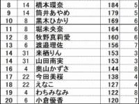 【乃木坂46】与田ちゃんが上半期雑誌表紙登場部数ランキングで圧倒的1位!!!