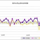 『SC販売統計調査報告2019年10月』の画像