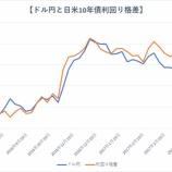 『【朗報】日本株は再び上昇する』の画像
