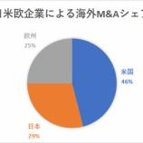 『日本の大型株がオワコンである理由』の画像