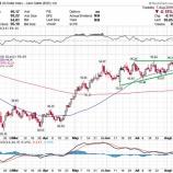 『買われるドルと米国株、売られる金と金鉱株』の画像