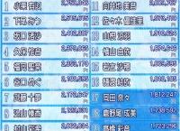 「バトフェス センター争奪バトル」第2回中間結果発表キタ━━━━(゚∀゚)━━━━!!
