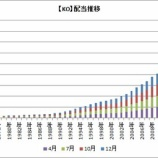 『【KO】コカ・コーラが59年目の連続増配を発表!4月支払の配当貴族も増配してます!』の画像