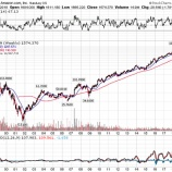 『バフェット太郎はアマゾン株をクソ株だと言ったことは一度もないしグロース株投資も否定していない』の画像