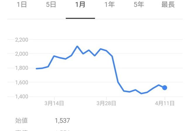 【悲報】日本一ソフトウェアさん、株価が無事死亡。一体何があったのだろうか