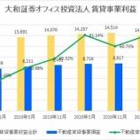 『大和証券オフィス投資法人・第31期(2021年5月期)決算・一口当たり分配金は14,000円』の画像