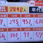 【悲報】日本、東京だけで+2848
