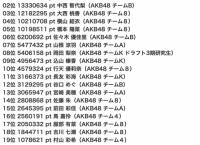 AKB48「セブ島女子旅ガイドブック掲載モデルオーディション」4日目終了時点 ランキング・ポイントまとめ!