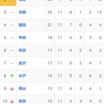 最新のサッカーJ2順位表はこちら!
