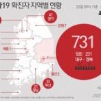 (速報)韓国のコロナ感染者893人、ついに日本を越えて世界2位…中国の次に感染者が多い国になった=韓国の反応