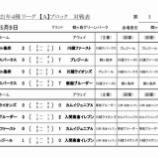 『【Jr6】埼玉県第4種リーグ戦』の画像