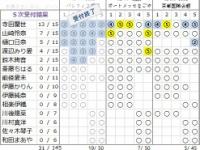 【乃木坂46】アンダーアルバム握手会の完売率、38%.....
