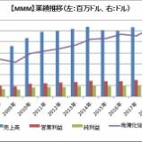 『【MMM】3MがFY2018 4Qの決算を発表。好決算で株価上昇!』の画像