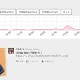 『日向坂46が3位でトップ!!『坂道テレビ』放送中の坂道グループ最新トレンドランキングがこちら!!!』の画像