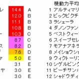 『第37回(2019)ローズステークス 予想【事前解析】』の画像