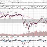 『OPECプラス、過去最大規模の減産合意も、米シェール企業の淘汰は止まらない』の画像