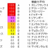 『第54回(2020)小倉大賞典 予想【ラップ解析】』の画像