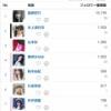 【悲報】48Gツイッターフォロワー数増減ランキングであのメンバーが最下位www