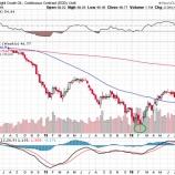 『【強気】エネルギー株はまだまだ上昇する!』の画像