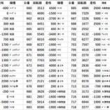 『10/16 アイランド秋葉原 回胴アンケ』の画像