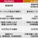 まん延防止計10都府県に、政府決定!