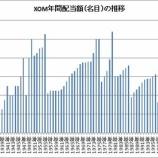 『【XOM】エクソン・モービルの連続増配について調べてみた』の画像