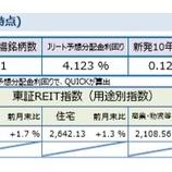 『しんきんアセットマネジメントJ-REITマーケットレポート2018年9月』の画像